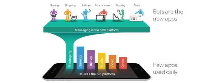 el futuro de internet - mensajería