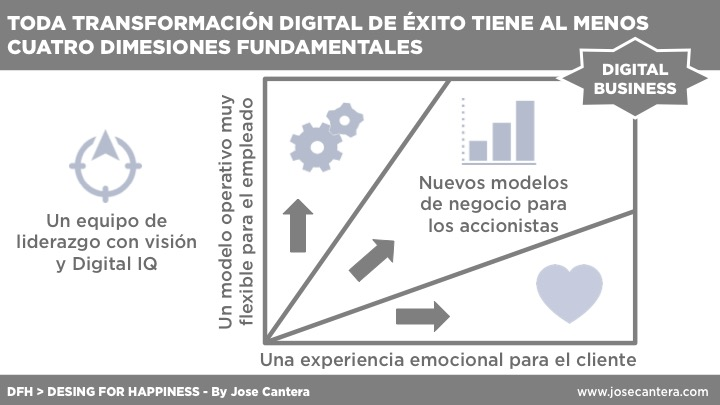 transformacion digital - jose cantera