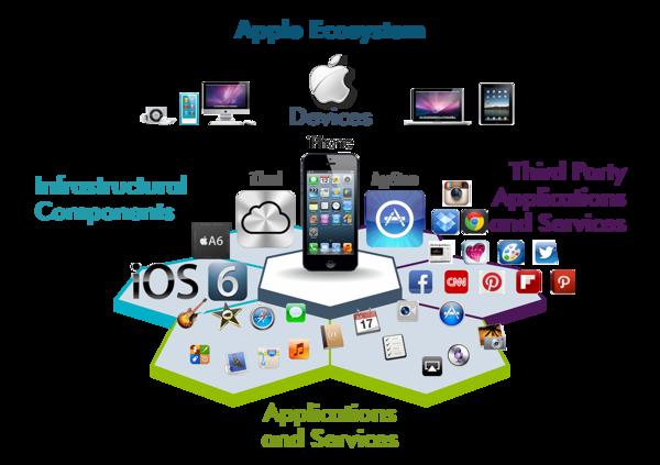 ecosistema de servicios - apple