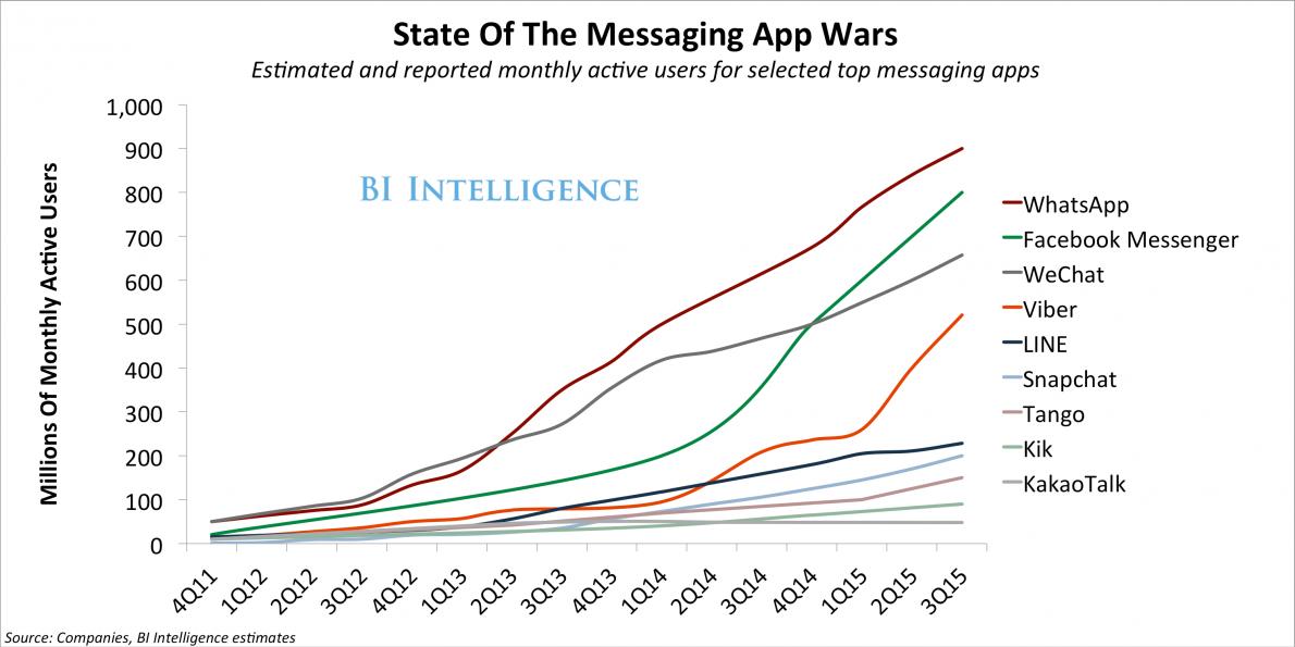 modelo de negocio de modelo de negocio de whatsapp-usuarios