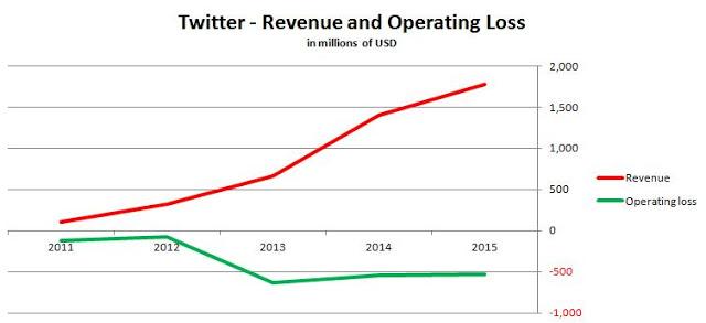 modelo de negocio de twitter-resultados