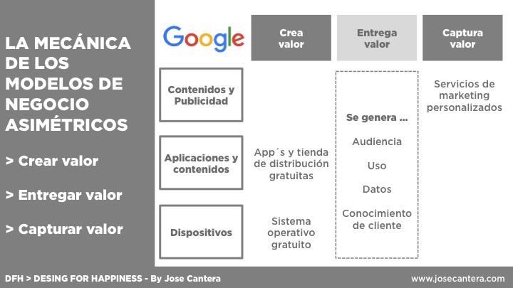 modelo de negocio de whatsapp - modelo de negocio asimétrico