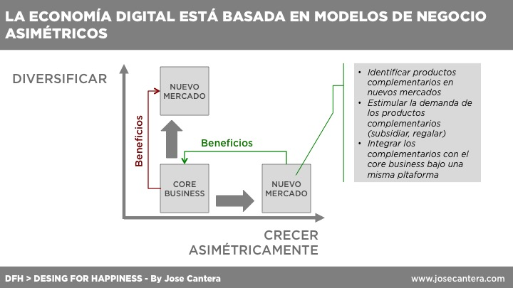 economia digital - modelo de negocio asimétrico - jose cantera