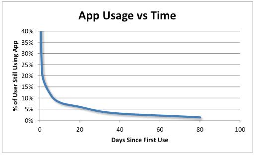 el futuro de las apps - uso de apps